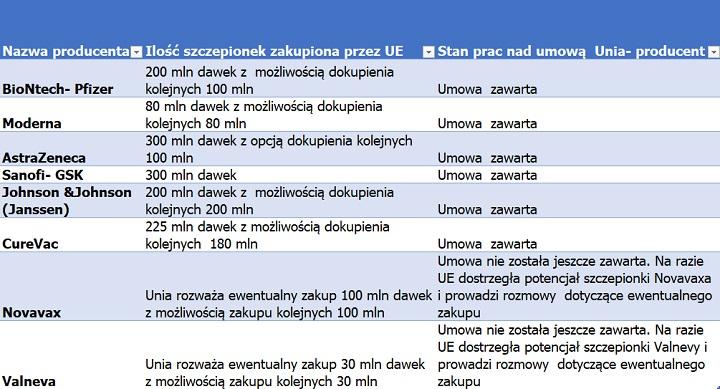 Szczepionki na Covid-19. Z kim i na ile dawek Unia zawarła umowę?